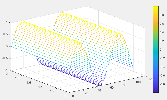 Matlab ColorMap using mesh function - 1
