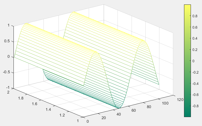 Matlab ColorMap using mesh function - 2
