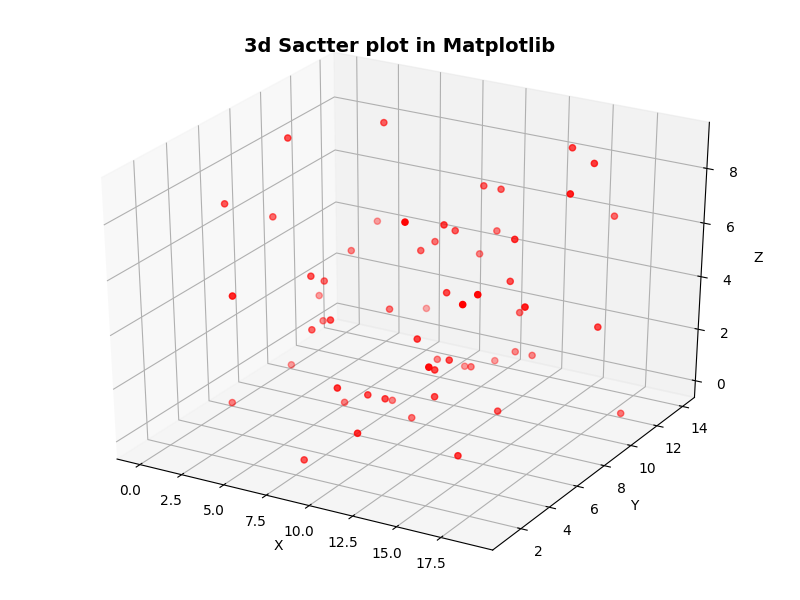 Diagramme de dispersion 3D dans Matplotlib