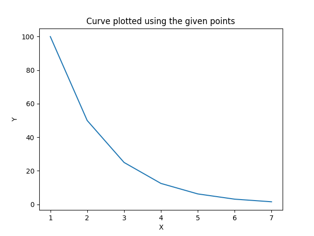 Curve plotted using the given points