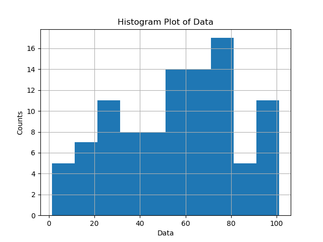 Equally Distributed bins in Matplotlib passing list as parameter
