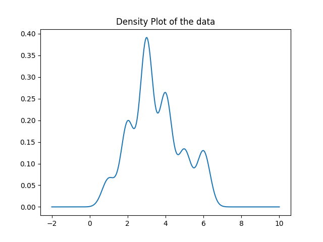Generate more precise density plot using the gaussian_kde method