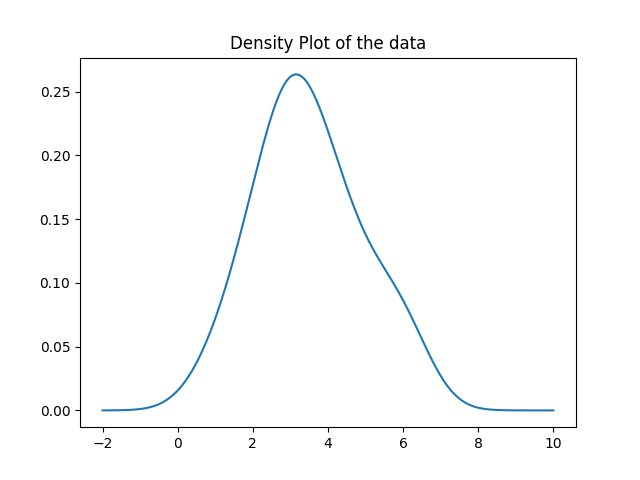 Generate the density plot using the gaussian_kde method