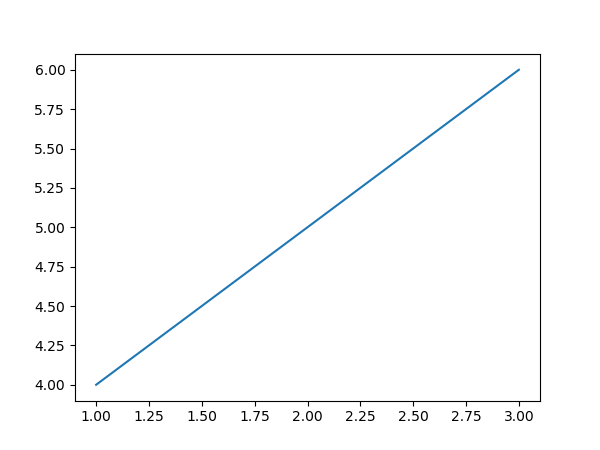 Matplotlib Hello World