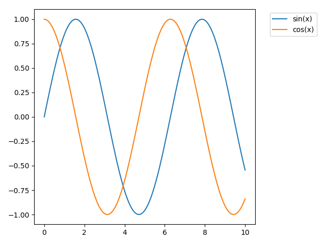 Matplotlib 圖例 bbox_to_anchor 示例