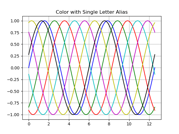 Matplotlib Line Chart -Color Single Letter Alias