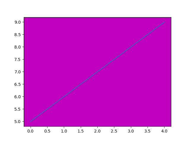 Matplotlib Set Plot Background Color