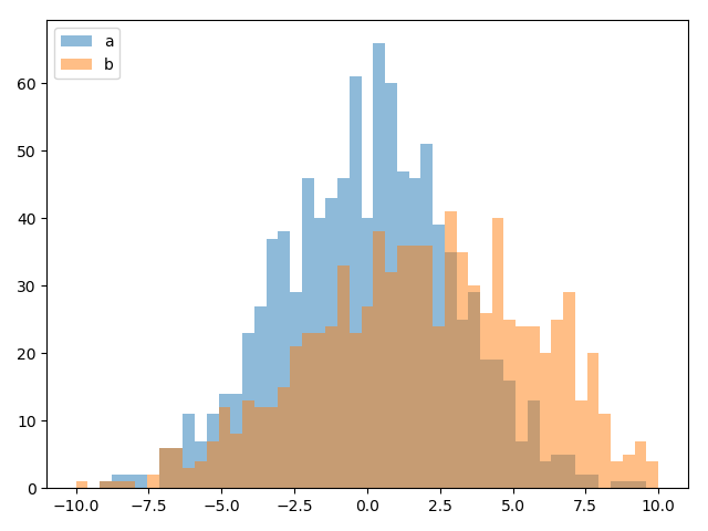 Matplotlib plot two histograms at the same time with overlapping bars