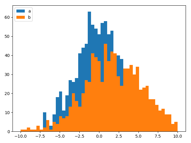 Matplotlib plot two histograms at the same time with overlapping bars_hidden bar