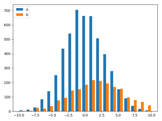 Matplotlib plot two histograms at the same time without overlapping bars