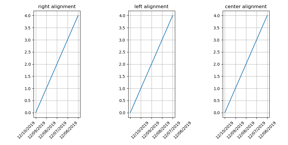 Matplotlib rotate x-axis tick label_ha alignment