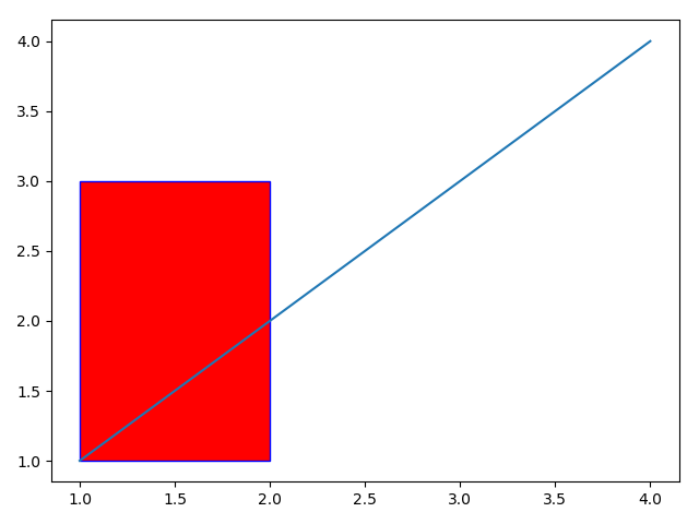 Matplotlib_draw a rectangle with filled color