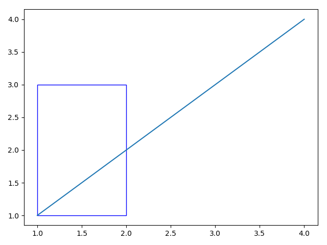 Matplotlib_draw a rectangle without filled color