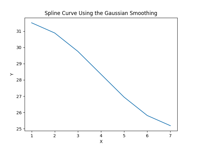 Plot smooth curve using the gaussian_filter1d() function