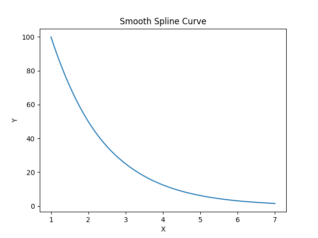Plot smooth curve using the make_interp_spline() function