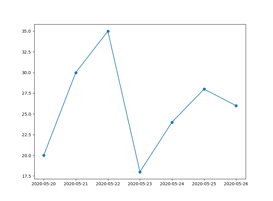 Plot time series data in Matplotlib by converting text to the datetime format