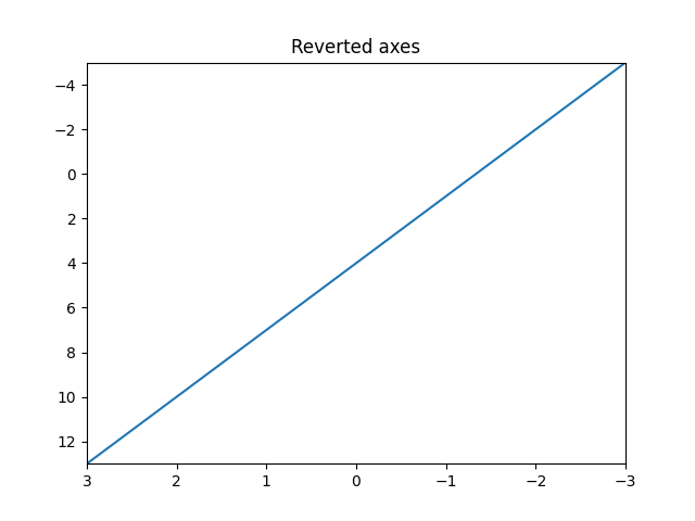 Revert axes using axis method