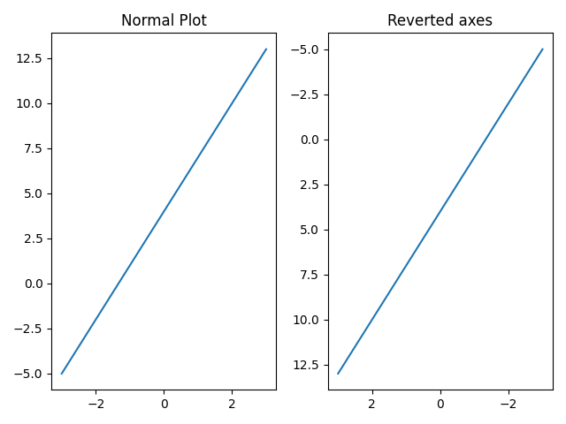 Revert axes using invert axes method