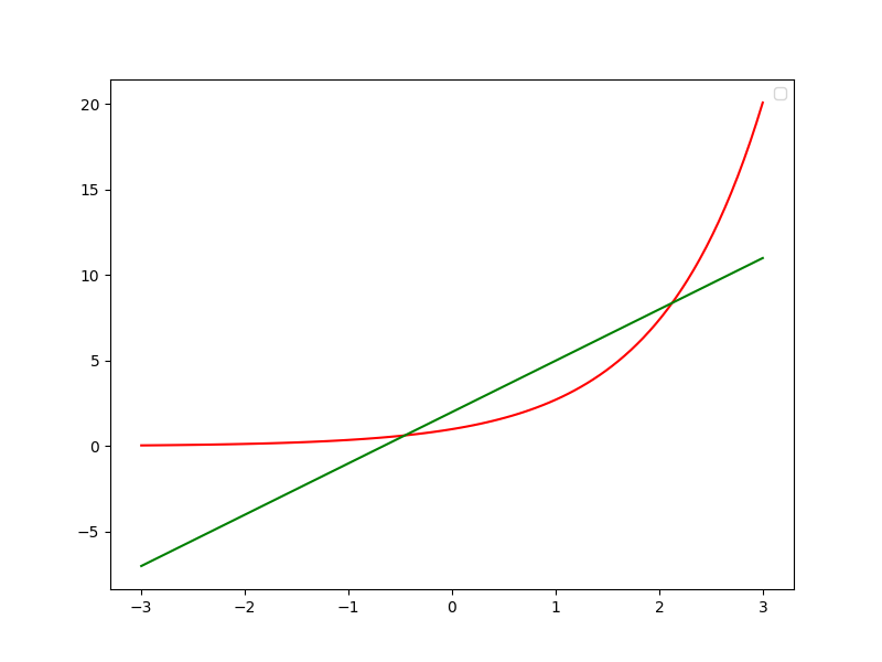 remove legend in Matplotlib setting legend attribute of axes object to None