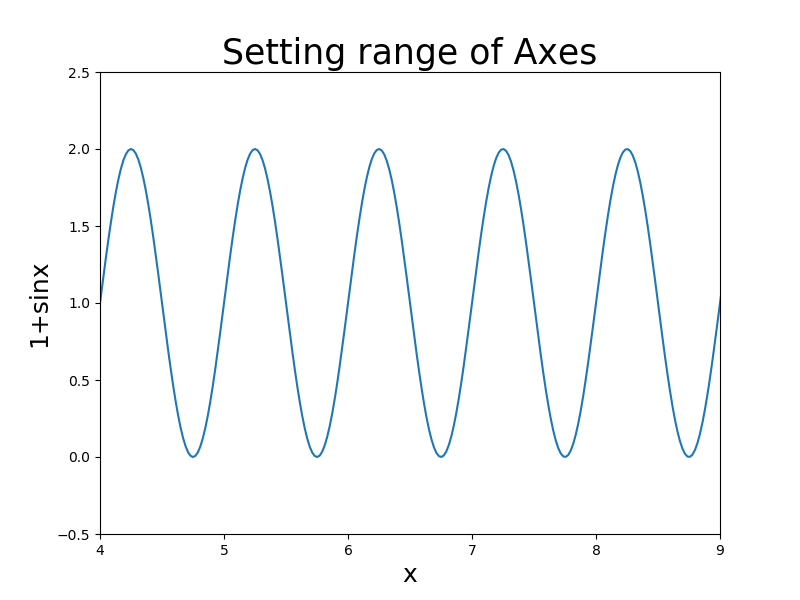 set limit of axes using axis method