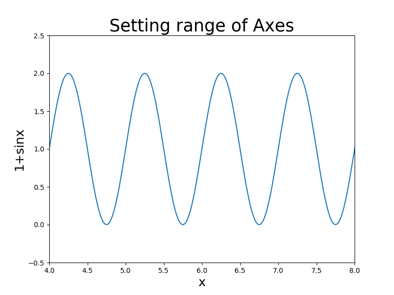 set limit of axes using xlim and ylim