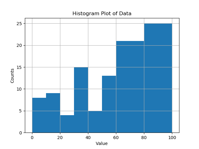 set the size of the bins in Matplotlib passing list as parameter