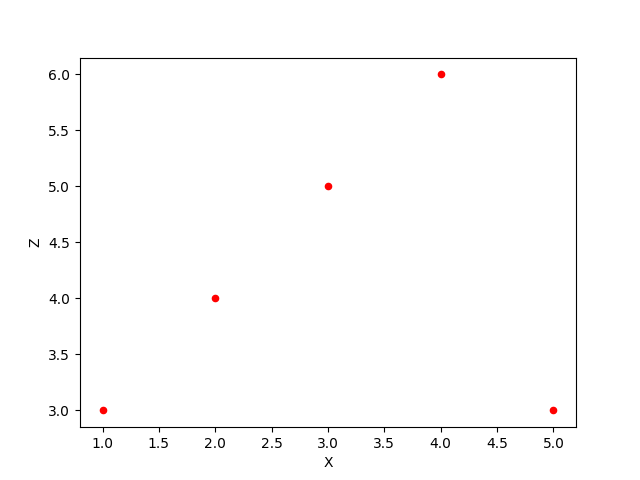 Set color of points in scatter plot generated using DataFrame plot scatter