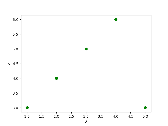 Set size of points in scatter plot generated using DataFrame plot scatter