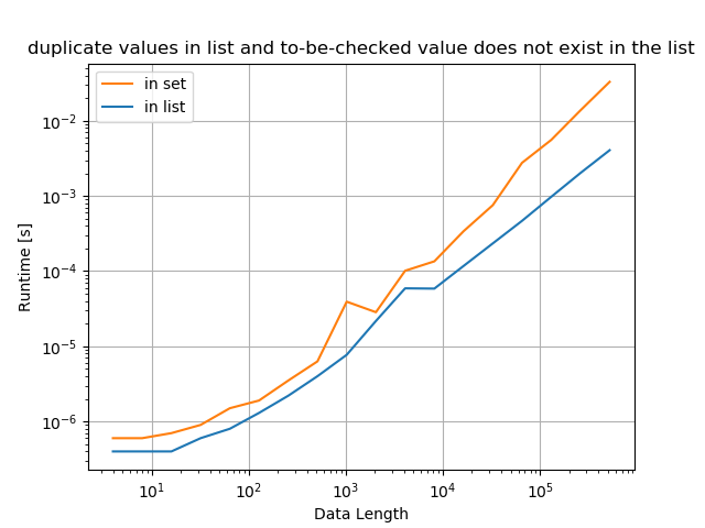 Python whether value exists in list - duplicate values in list and to-be-checked value does not exist in the list