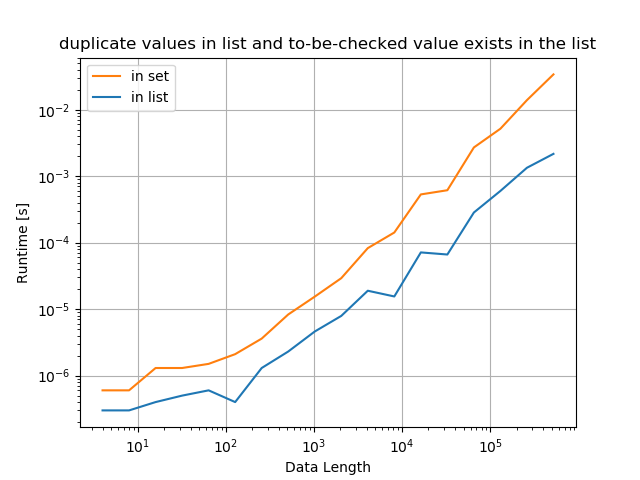 Python whether value exists in list - duplicate values in list and to-be-checked value exists in the list