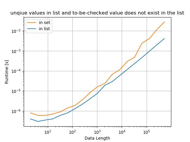 Python whether value exists in list - unique values in list and to-be-checked value does not exist in the list