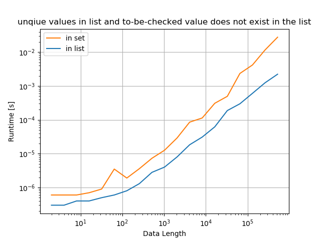 Python whether value exists in list - unique values in list and to-be-checked value exists in the list.png