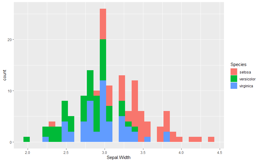 stacked histogram in R with ggplot2